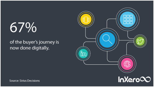 Image result for how significant is technology in the buyers journey